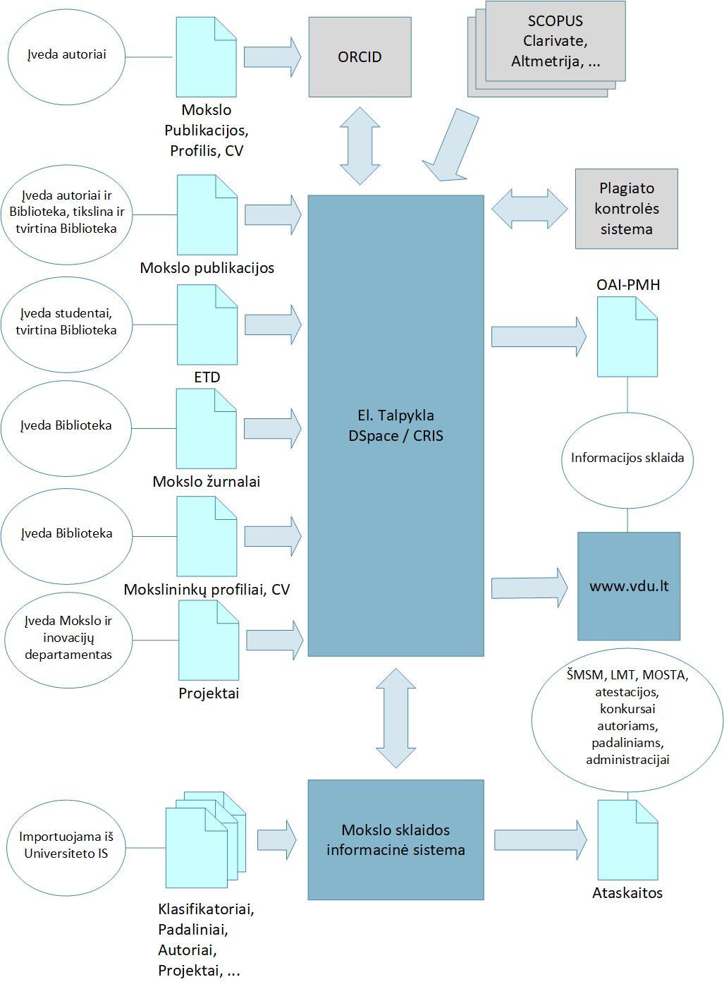 VDU mokslo valdymo sistema